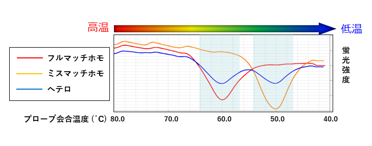 融解曲線解析グラフ